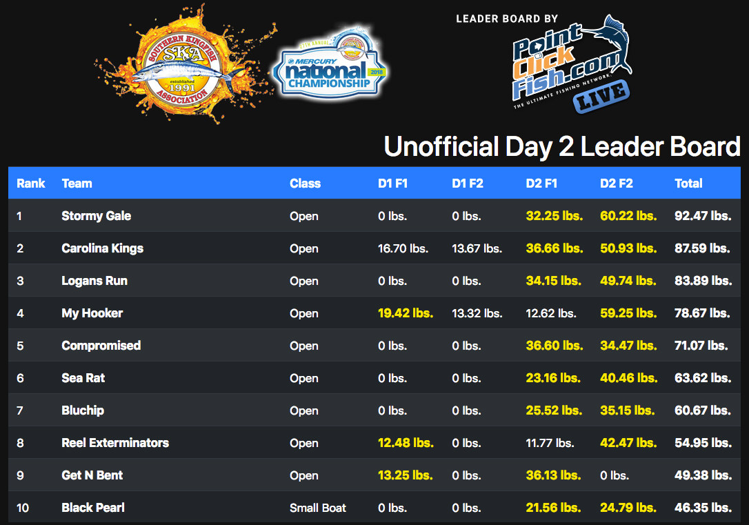 SKA Nationals Final Leader Board