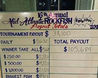 Mid-Atlantic Rockfish Shootout Payout