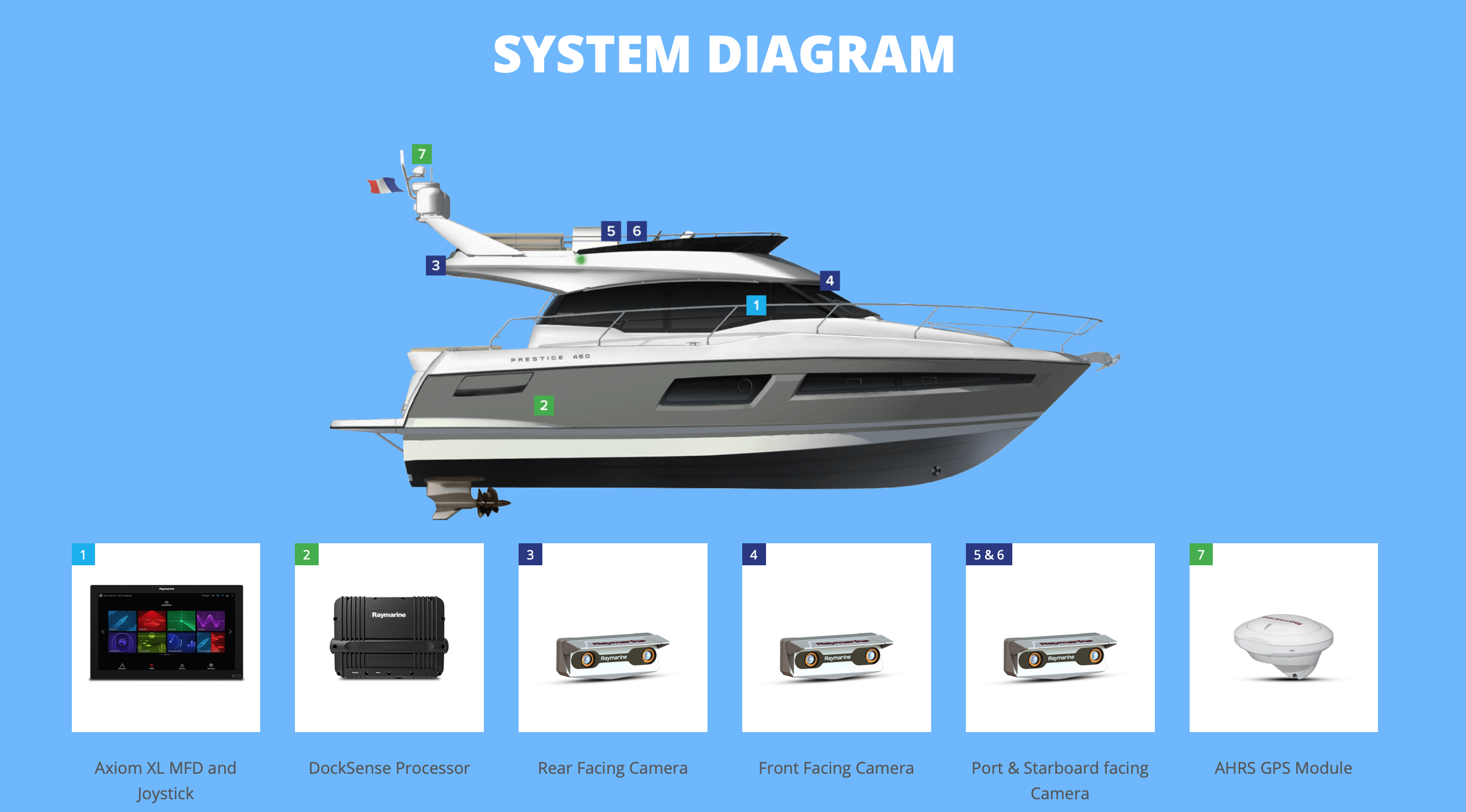 DOCKSENSE ASSISTED DOCKING TECHNOLOGY